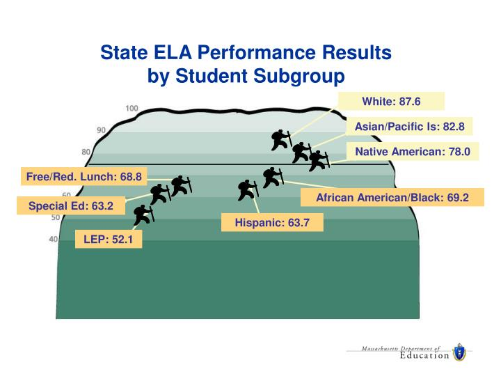 State ELA Performance Results by Student Subgroup