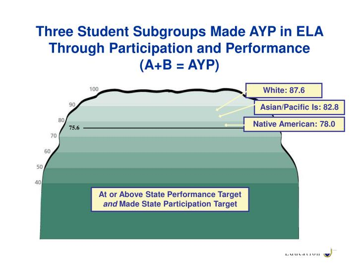 Three Student Subgroups Made AYP in ELA Through Participation and Performance