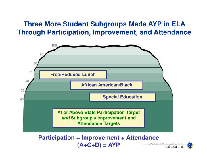 Three More Student Subgroups Made AYP in ELA Through Participation, Improvement, and Attendance