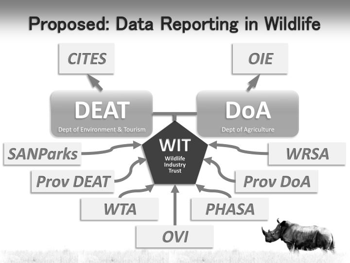 Proposed: Data Reporting in Wildlife