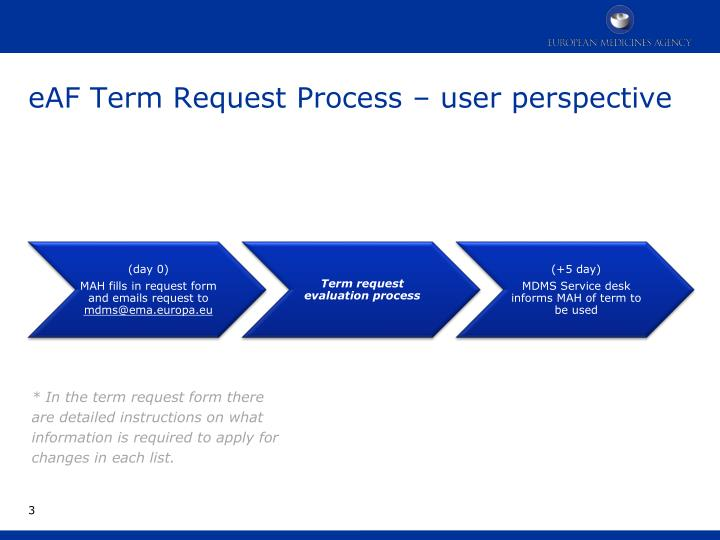 eAF Term Request Process – user perspective