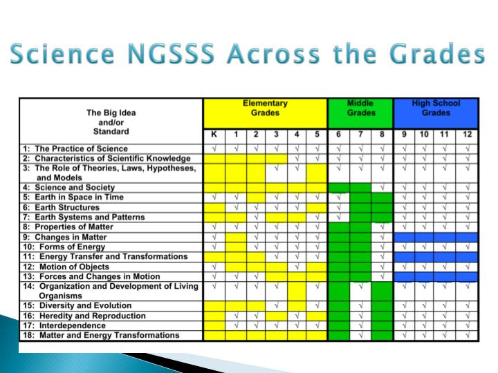 Science NGSSS Across the Grades