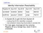 identity information reachability