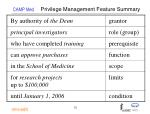 privilege management feature summary