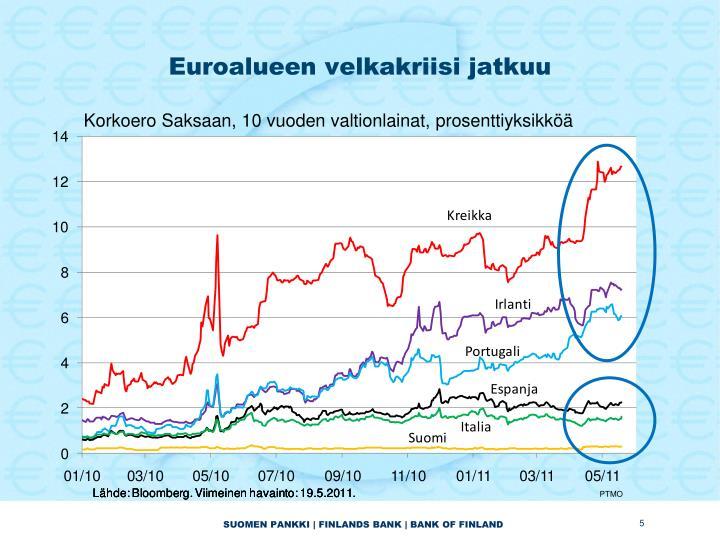 Euroalueen velkakriisi jatkuu
