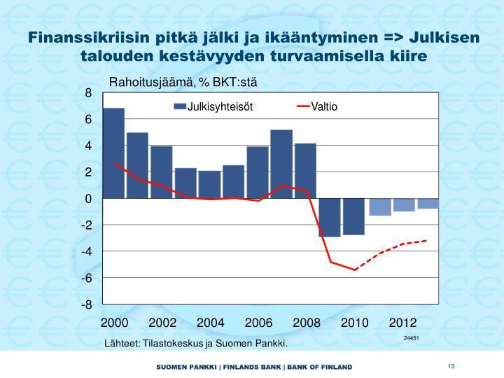 Finanssikriisin pitkä jälki ja ikääntyminen => Julkisen talouden kestävyyden turvaamisella kiire
