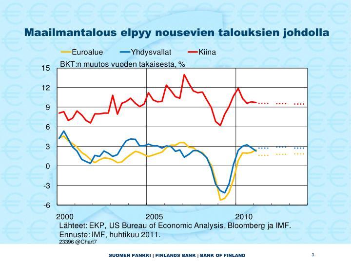 Maailmantalous elpyy nousevien talouksien johdolla
