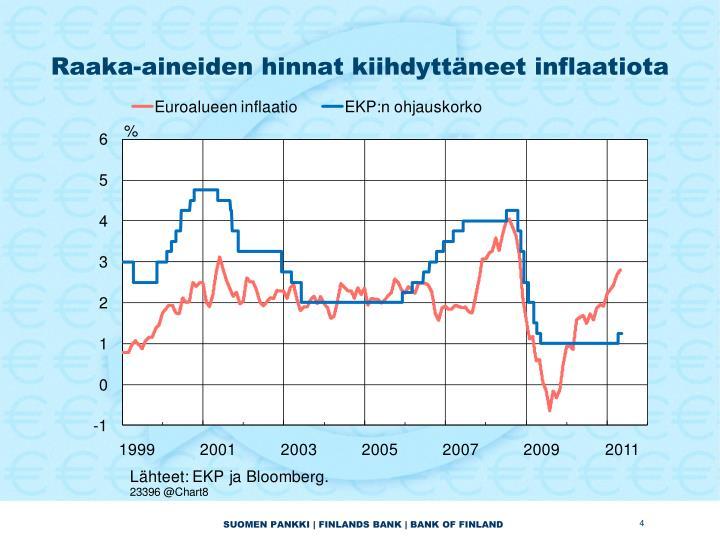 Raaka-aineiden hinnat kiihdyttäneet inflaatiota
