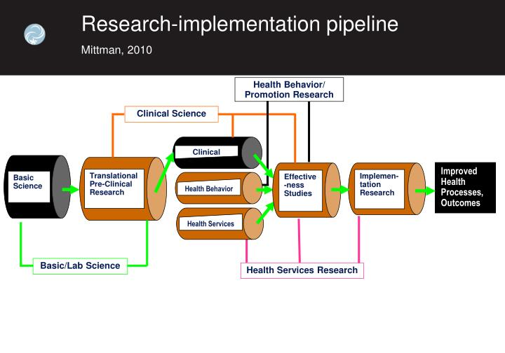 Research-implementation pipeline