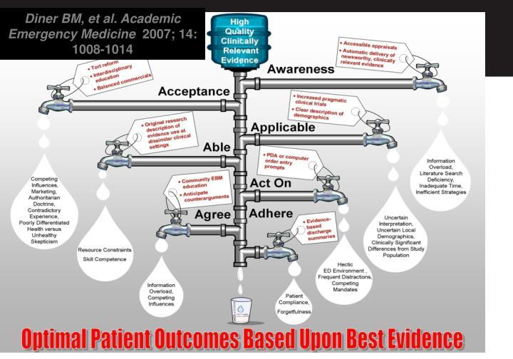 Diner BM, et al. Academic Emergency Medicine