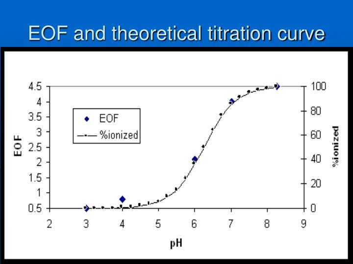 EOF and theoretical titration curve
