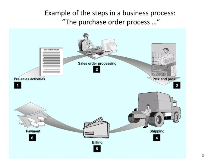 Example of the steps in a business process the purchase order process
