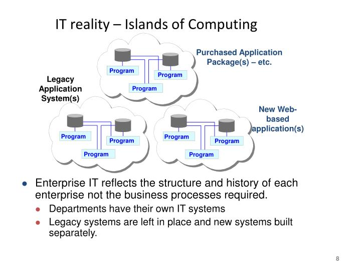 IT reality – Islands of Computing