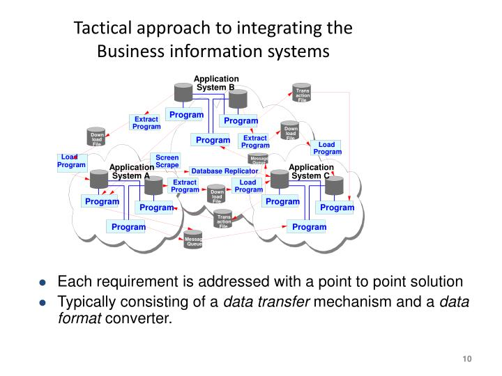 Tactical approach to integrating the Business information systems