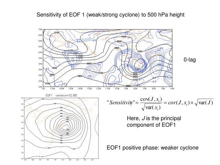 Sensitivity of EOF 1 (weak/strong cyclone) to 500 hPa height