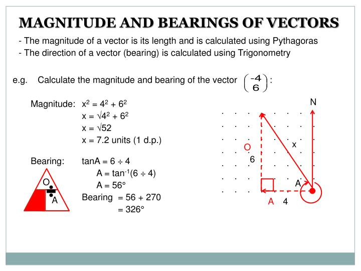MAGNITUDE AND BEARINGS OF VECTORS