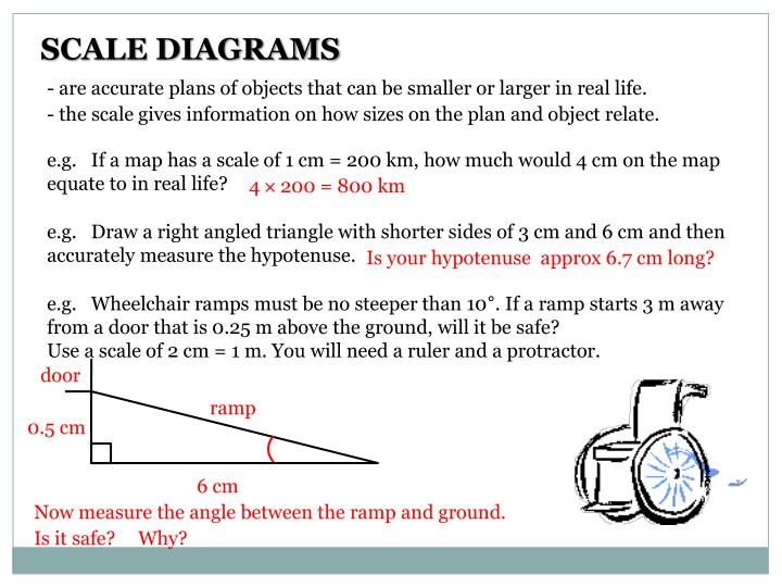 SCALE DIAGRAMS