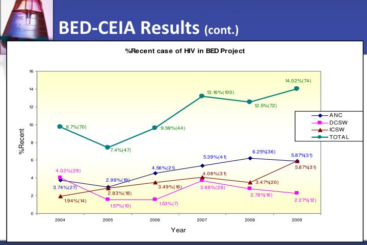 BED-CEIA Results