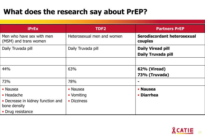 What does the research say about PrEP?