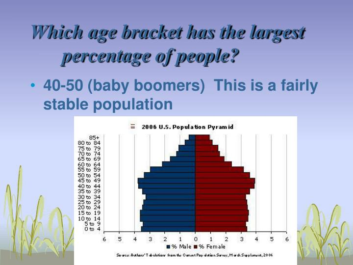Which age bracket has the largest percentage of people?