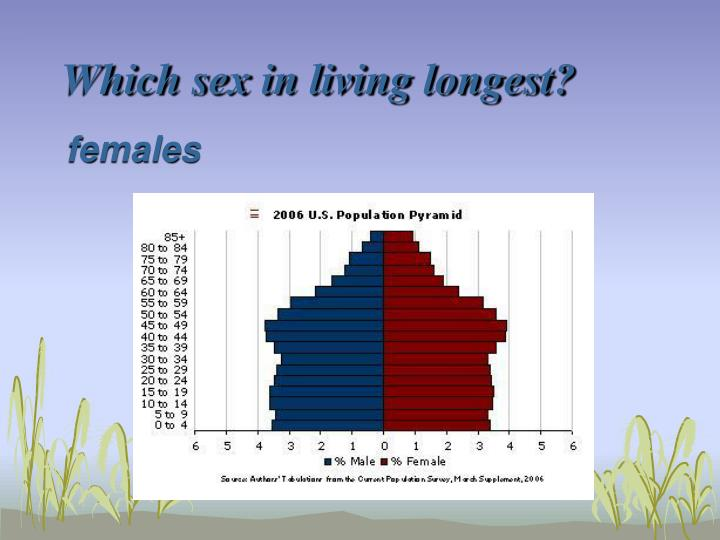 Which sex in living longest?