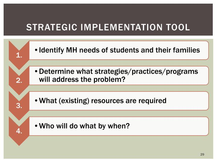 strategic Implementation Tool
