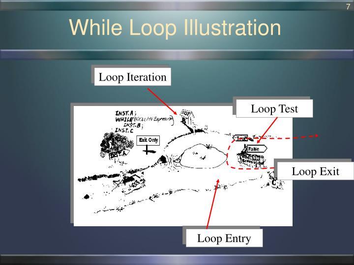 While Loop Illustration