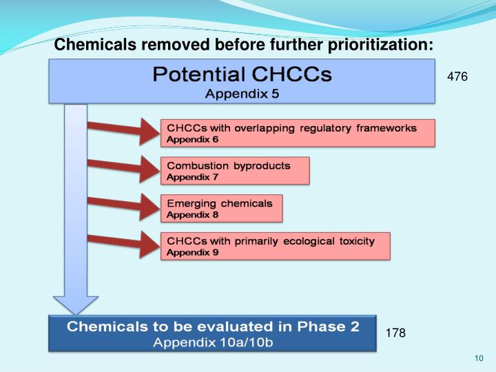 Chemicals removed before further prioritization: