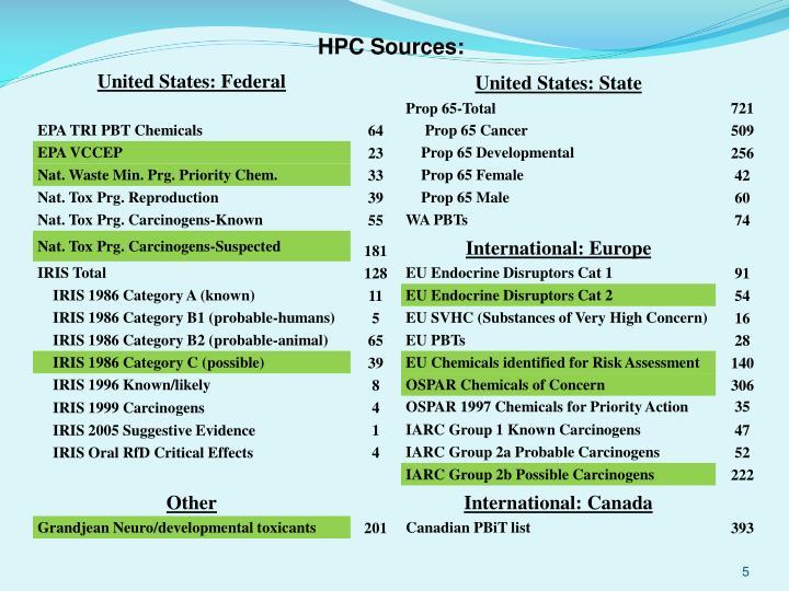 HPC Sources
