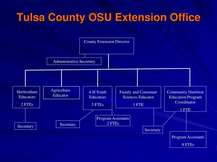Tulsa County OSU Extension Office