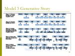 model 3 generative story