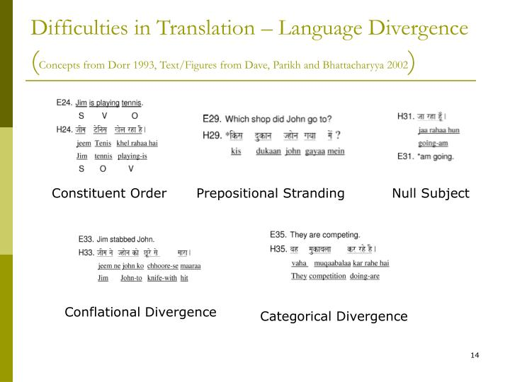 Difficulties in Translation – Language Divergence
