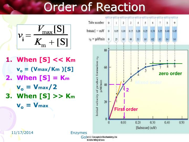 Order of Reaction