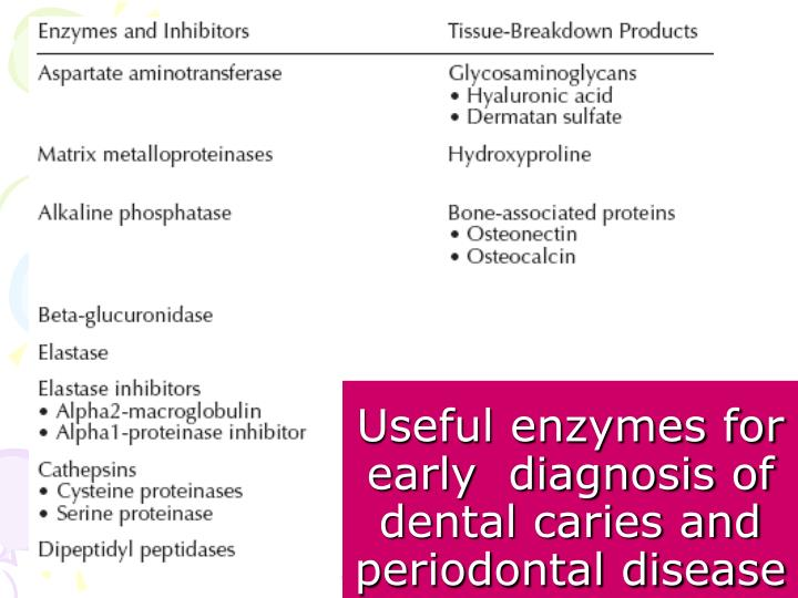 Useful enzymes for early  diagnosis of dental caries and periodontal disease