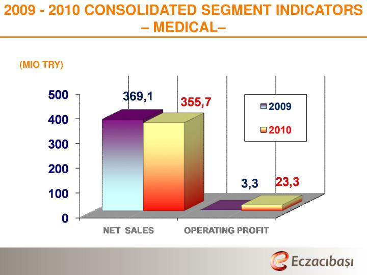 2009 - 2010 CONSOLIDATED SEGMENT INDICATORS