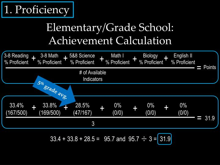 Elementary/Grade School: Achievement Calculation