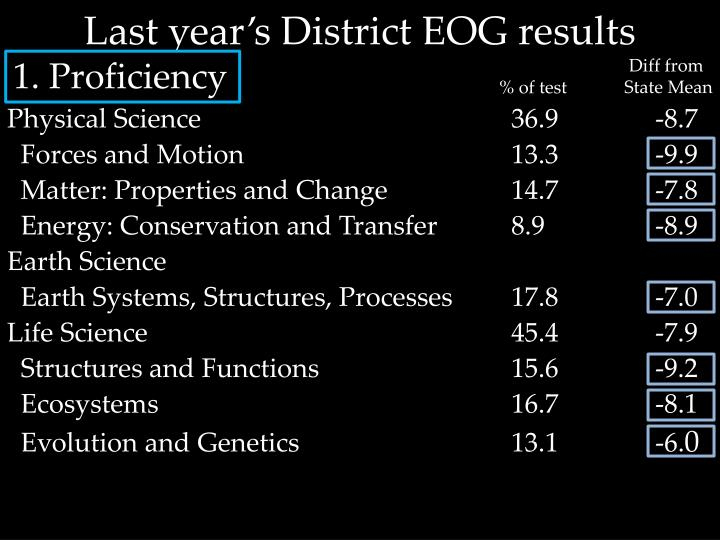 Last year's District EOG results