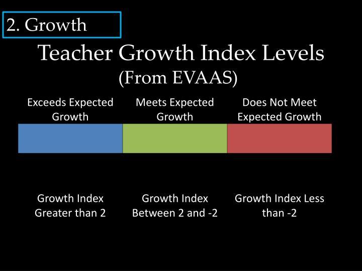Teacher Growth Index Levels
