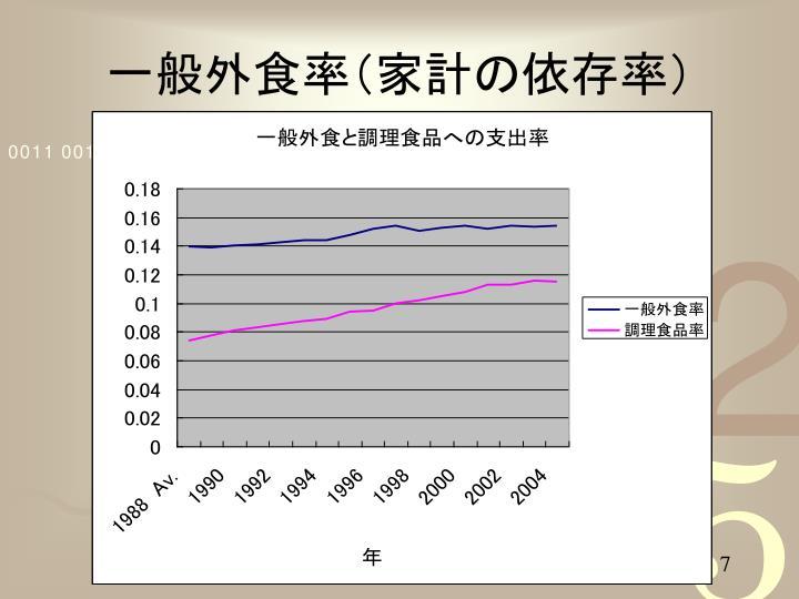 一般外食率(家計の依存率)