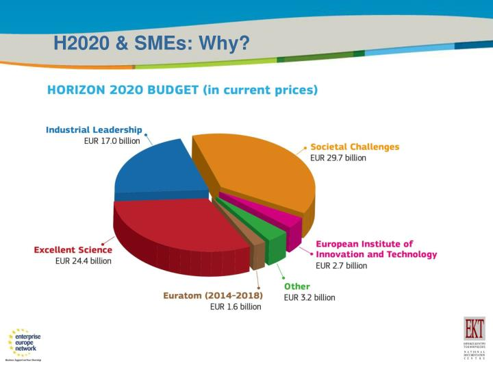 H2020 & SMEs: Why?