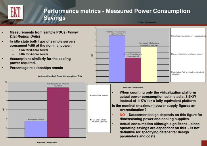 Performance metrics - Measured Power Consumption Savings