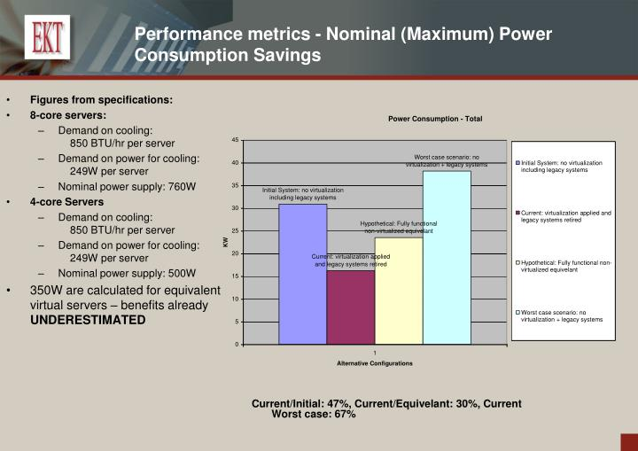 Performance metrics - Nominal (Maximum) Power Consumption Savings
