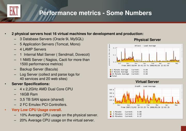 Performance metrics - Some Numbers