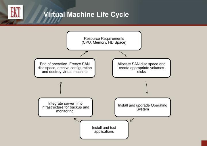 Virtual Machine Life Cycle