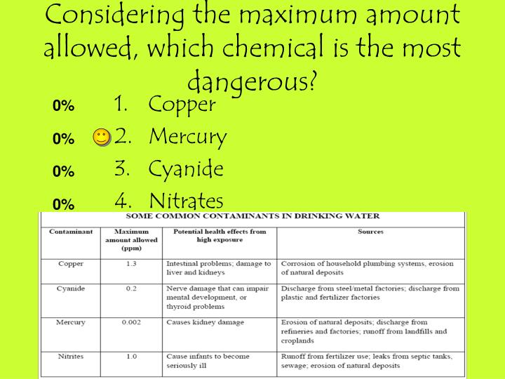 Considering the maximum amount allowed, which chemical is the most dangerous?