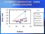 flowpath separation emma mixing diagram