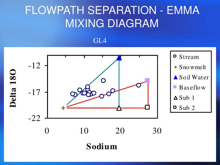 FLOWPATH SEPARATION - EMMA MIXING DIAGRAM