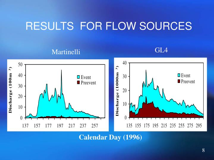RESULTS  FOR FLOW SOURCES