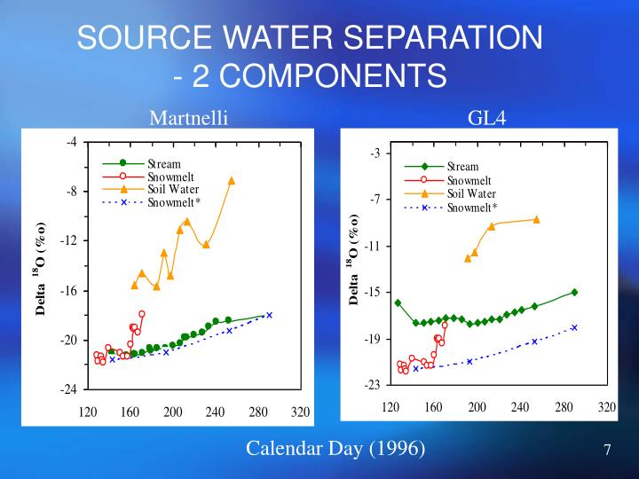 SOURCE WATER SEPARATION