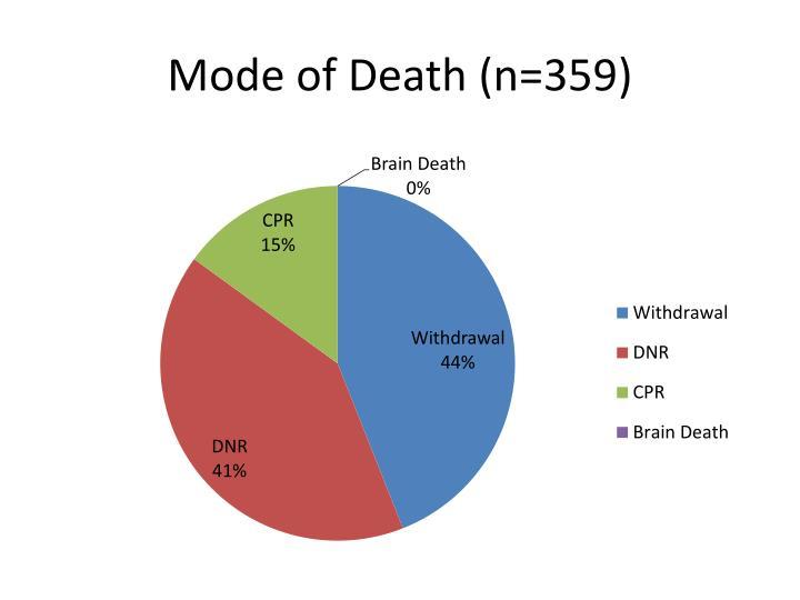 Mode of Death (n=359)